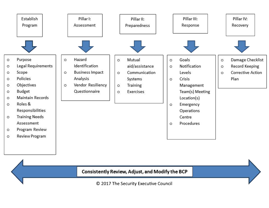 chart showing the four interdependent risk-based functions of BCP