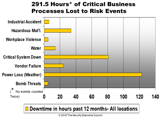 measures and metrics example critical business process hours lost slide