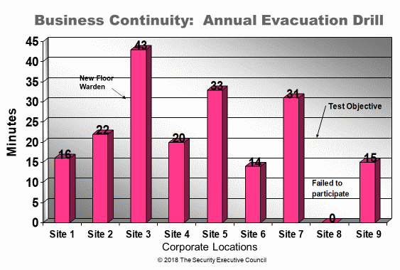 measures and metrics example annual evacuation drills slide