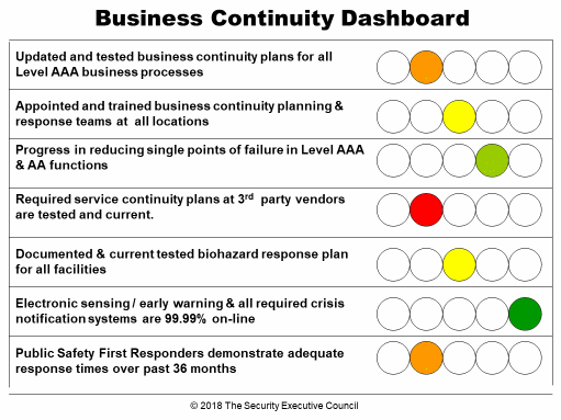 measures and metrics example business continuity dashboard