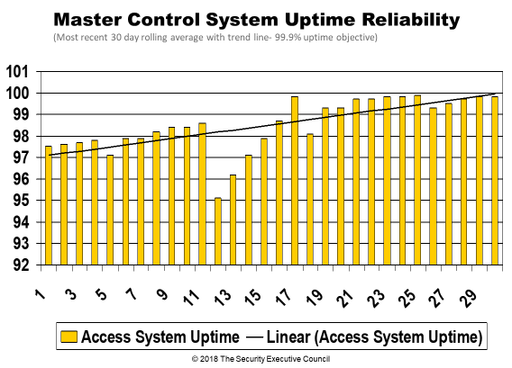measures and metrics example control system uptime reliability slide