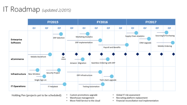 image of example roadmap source: https://images.techhive.com/images/article/2015/02/it-roadmap-100570209-large.idge.png