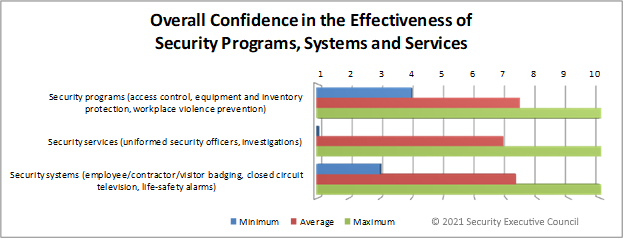 chart showing example satisfaction survey results