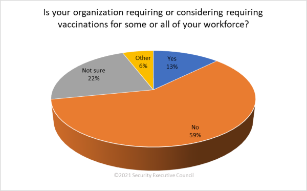 chart showing 59% of respondents organizations are not expected to implement mandatory vaccinations
