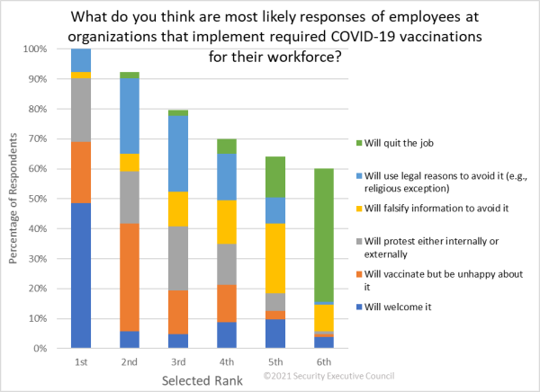 chart showing nearly 50% of respondents feel employees would welcome mandatory vaccinations