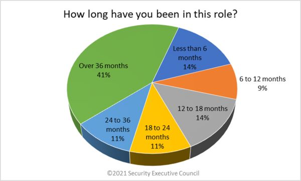 chart showing survey participants time in current role
